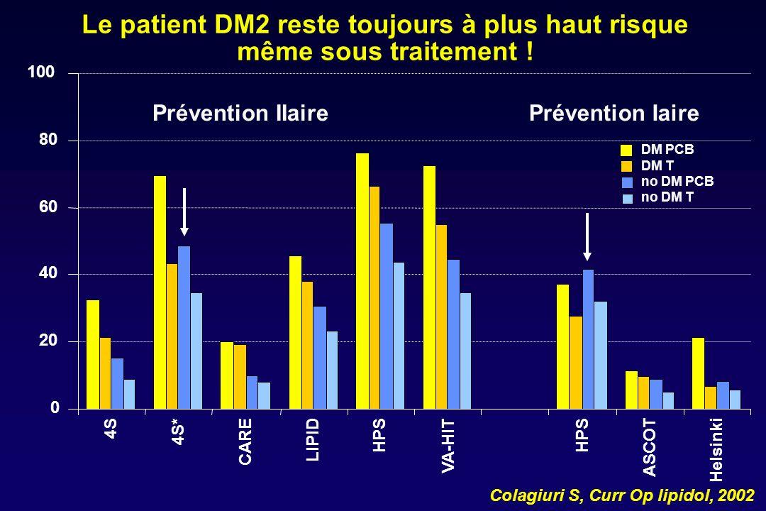 Le patient DM2 reste toujours à plus haut risque même sous traitement !
