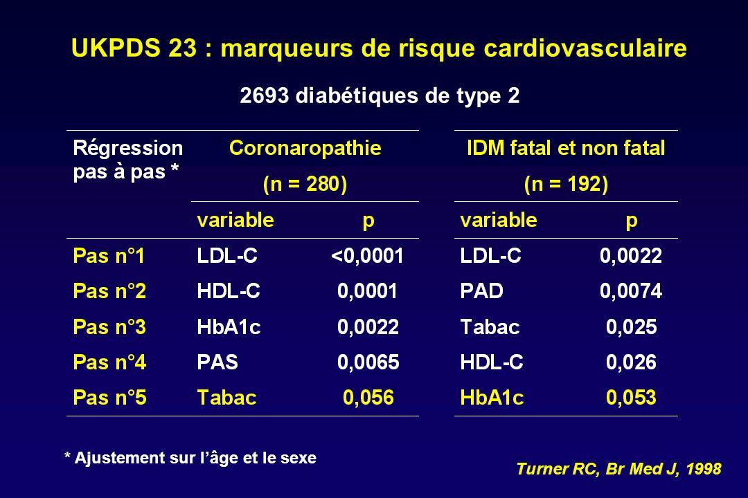UKPDS 23 : marqueurs de risque cardiovasculaire