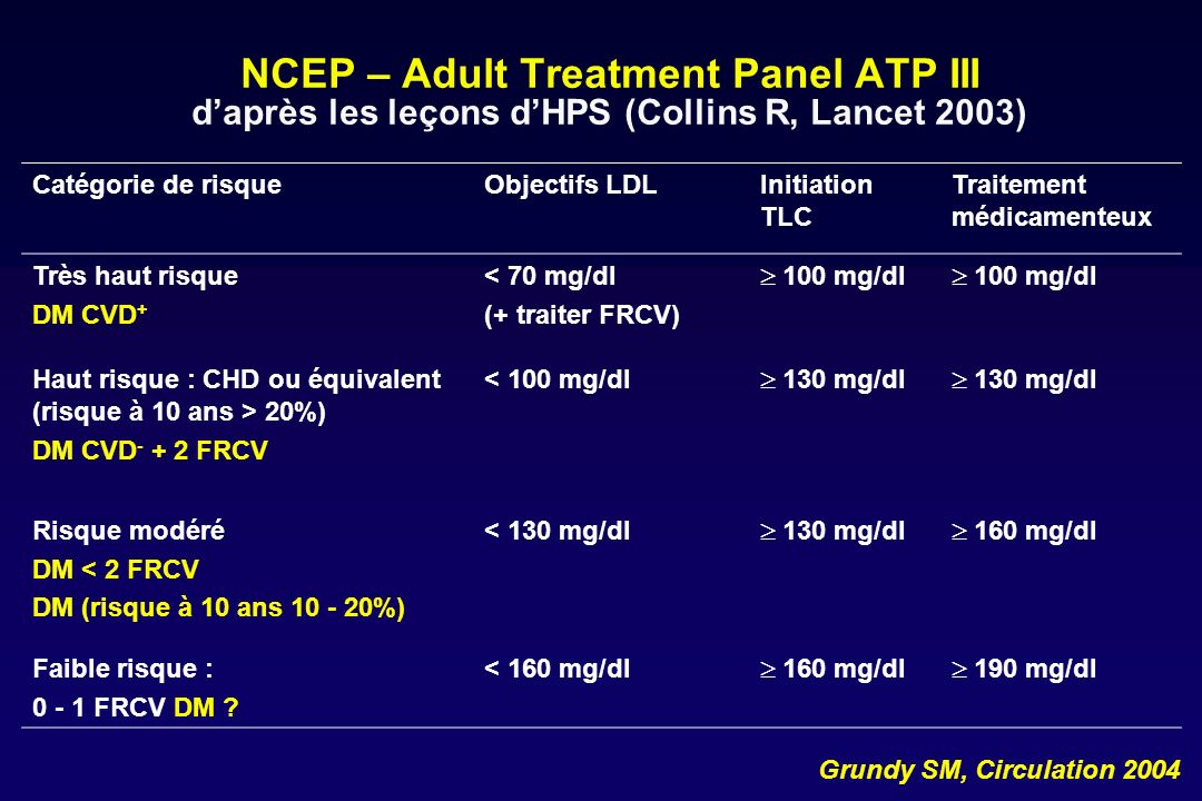 NCEP – Adult Treatment Panel ATP III d'après les leçons d'HPS (Collins R, Lancet 2003)