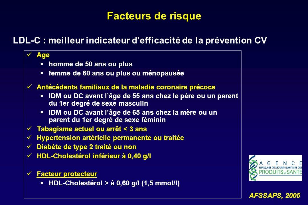 Facteurs de risqueLDL-C : meilleur indicateur d'efficacité de la prévention CV. Age. homme de 50 ans ou plus.