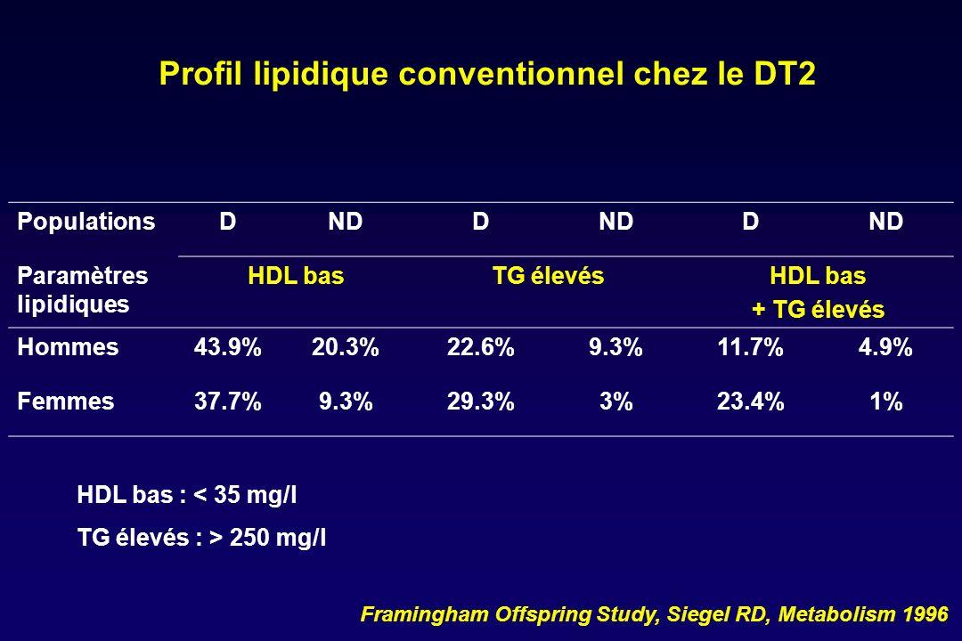 Profil lipidique conventionnel chez le DT2