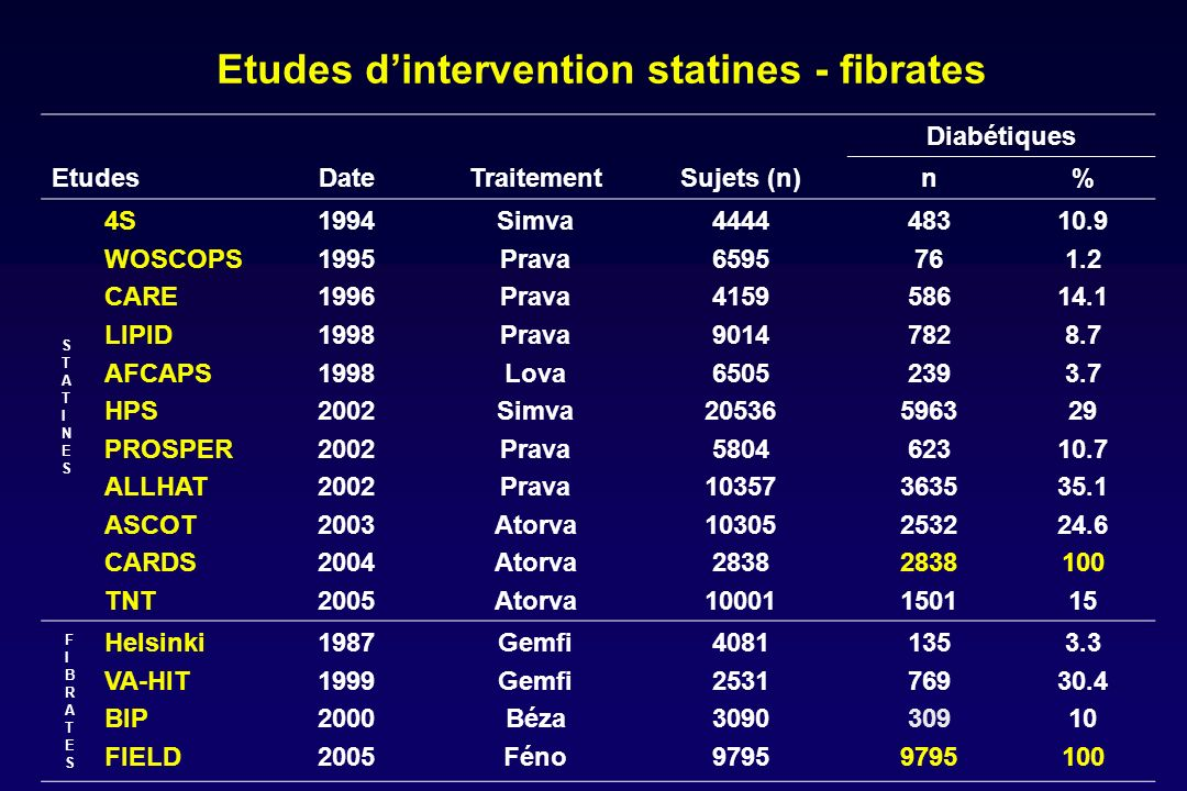 Etudes d'intervention statines - fibrates