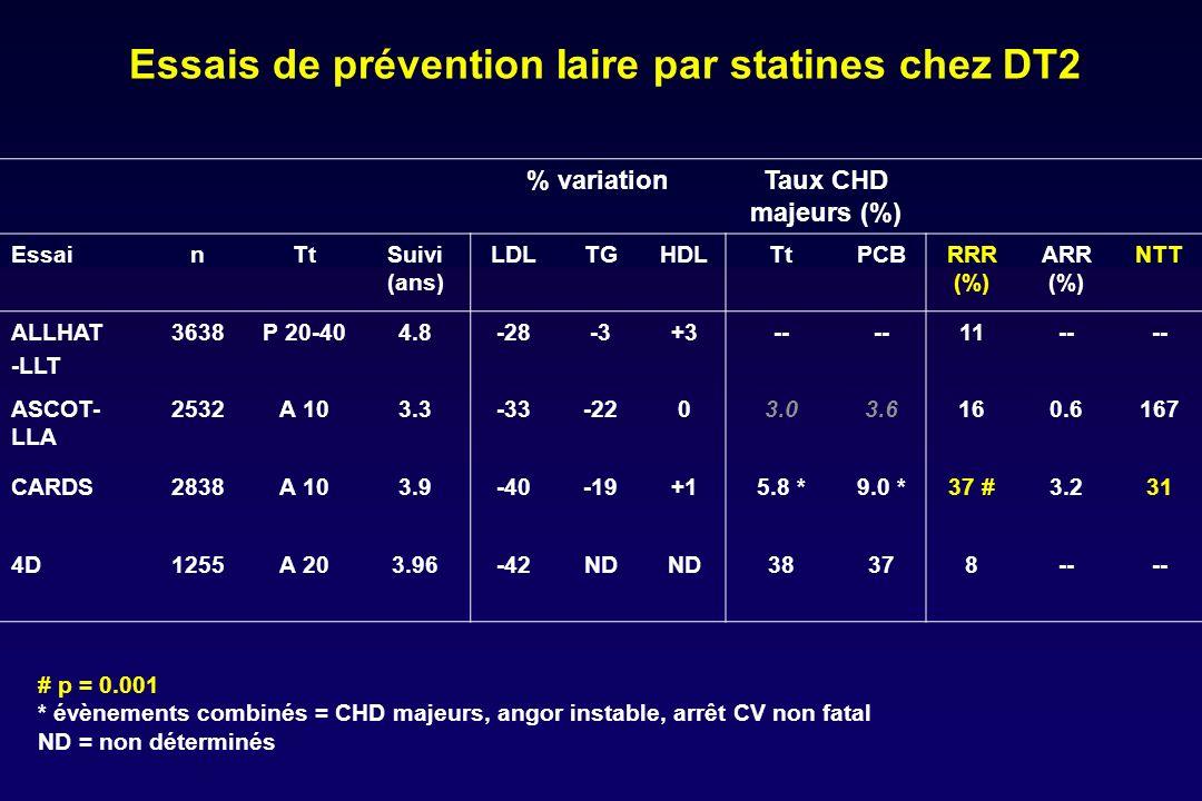 Essais de prévention Iaire par statines chez DT2