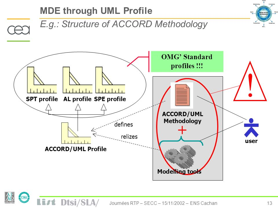 MDE through UML Profile E.g.: Structure of ACCORD Methodology