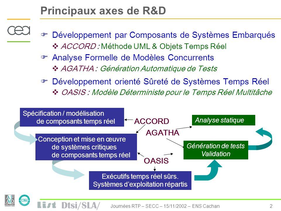 Principaux axes de R&D Développement par Composants de Systèmes Embarqués. ACCORD : Méthode UML & Objets Temps Réel.