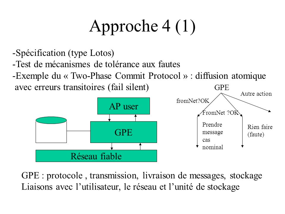 Approche 4 (1) Spécification (type Lotos)