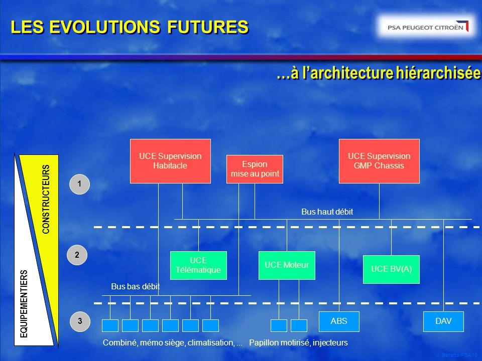 …à l'architecture hiérarchisée