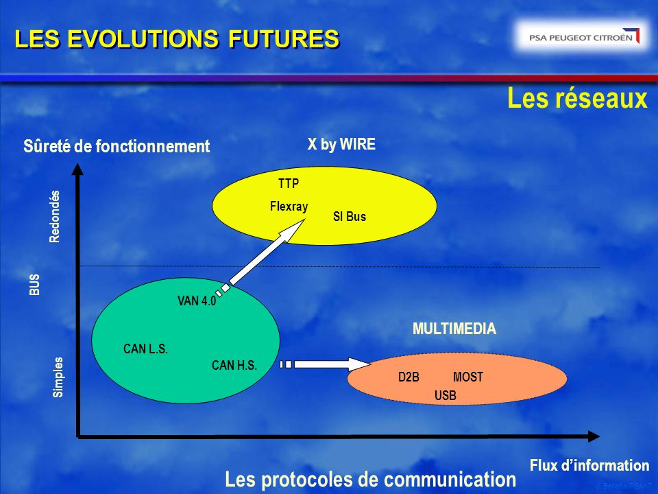 LES EVOLUTIONS FUTURES