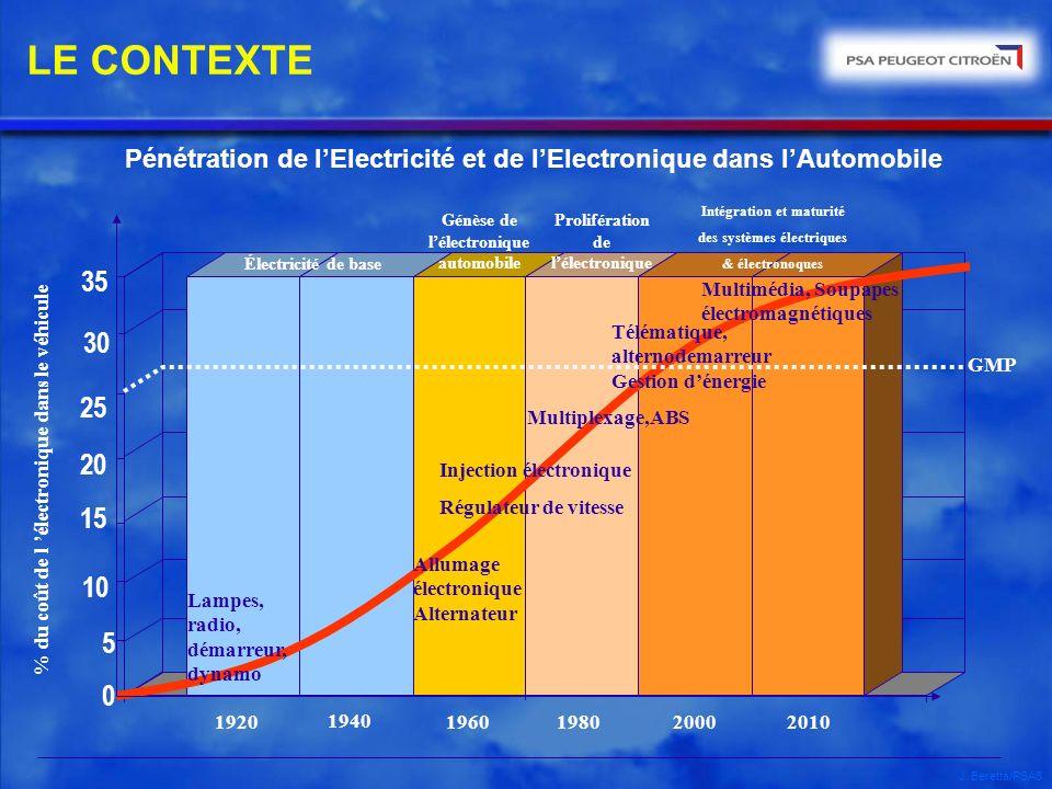 LE CONTEXTE Pénétration de l'Electricité et de l'Electronique dans l'Automobile. Intégration et maturité.