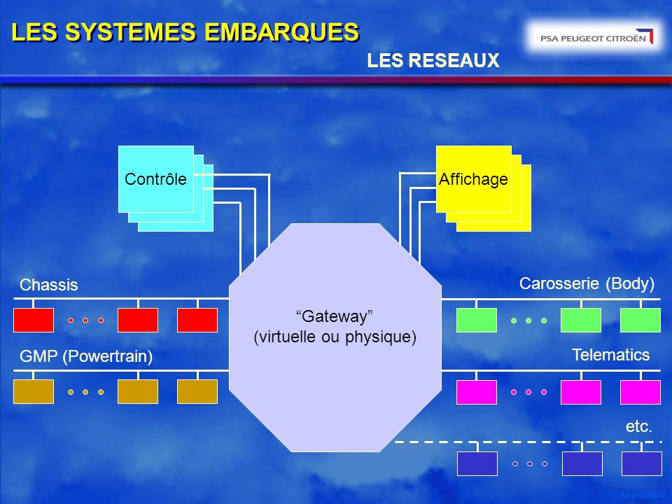 LES SYSTEMES EMBARQUES