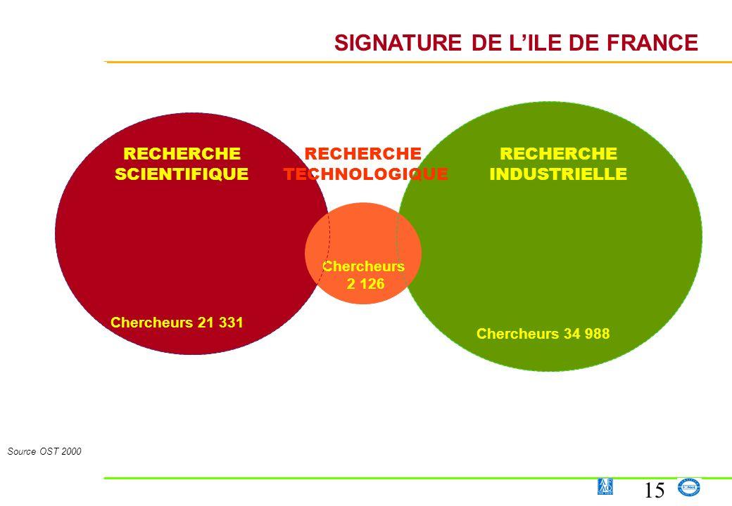 SIGNATURE DE L'ILE DE FRANCE