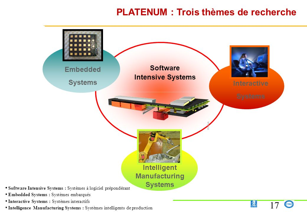 Software Intensive Systems Intelligent Manufacturing Systems