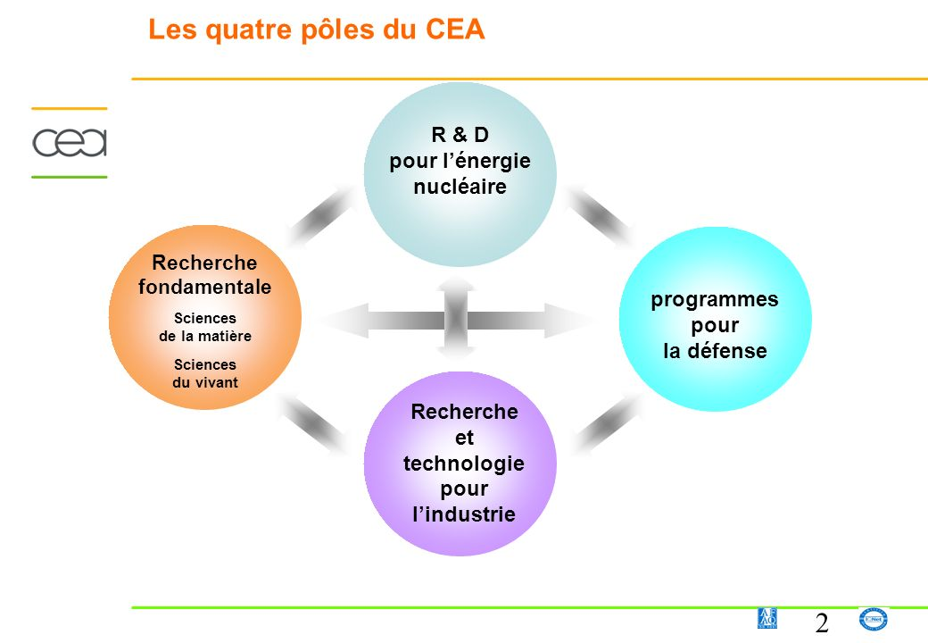 Les quatre pôles du CEA Recherche fondamentale