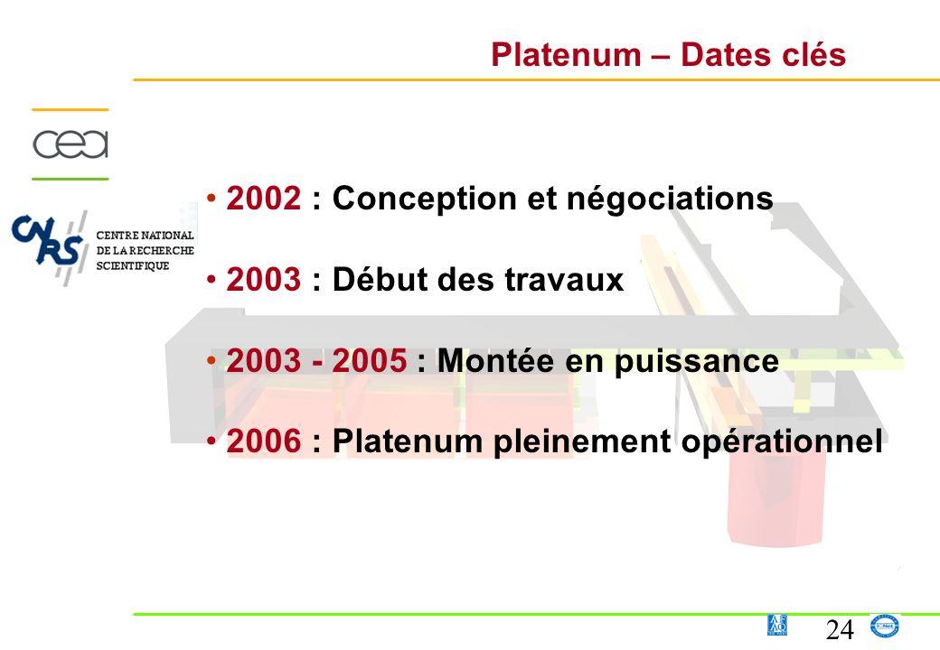 Platenum – Dates clés 2002 : Conception et négociations. 2003 : Début des travaux. 2003 - 2005 : Montée en puissance.