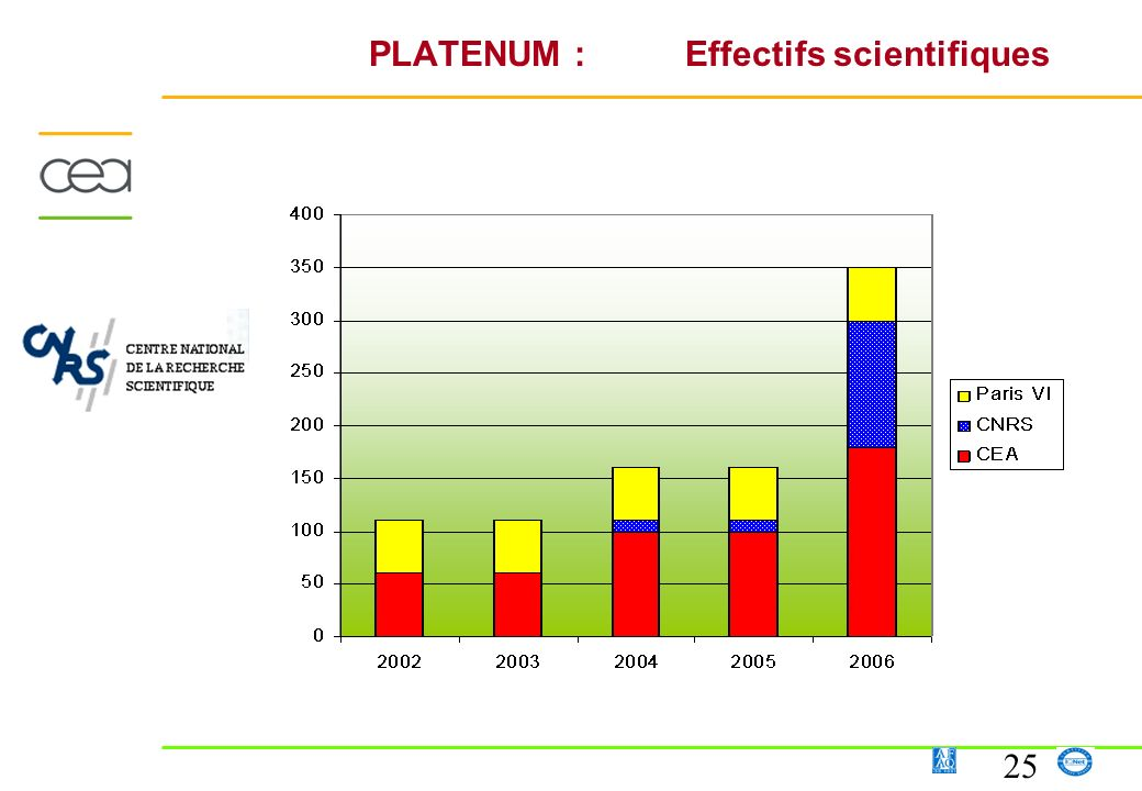 PLATENUM : Effectifs scientifiques