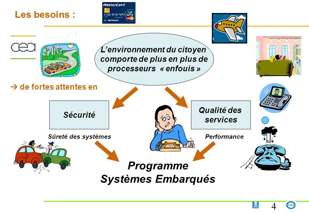 Programme Systèmes Embarqués