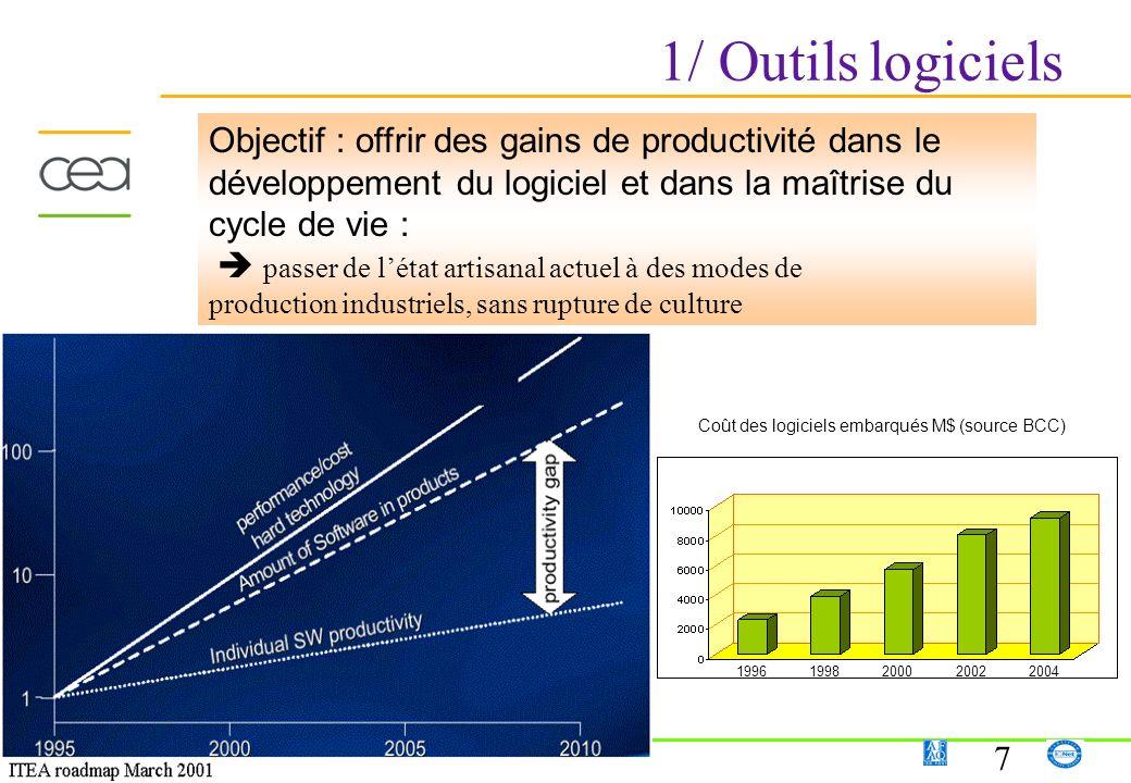 1/ Outils logiciels Objectif : offrir des gains de productivité dans le développement du logiciel et dans la maîtrise du cycle de vie :