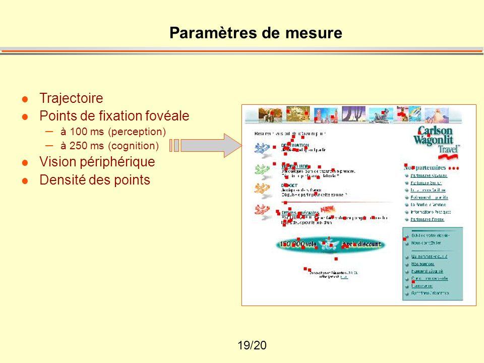 Paramètres de mesure Trajectoire Points de fixation fovéale