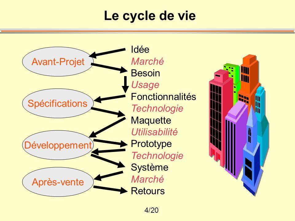 Le cycle de vie Idée Marché Avant-Projet Besoin Usage Fonctionnalités