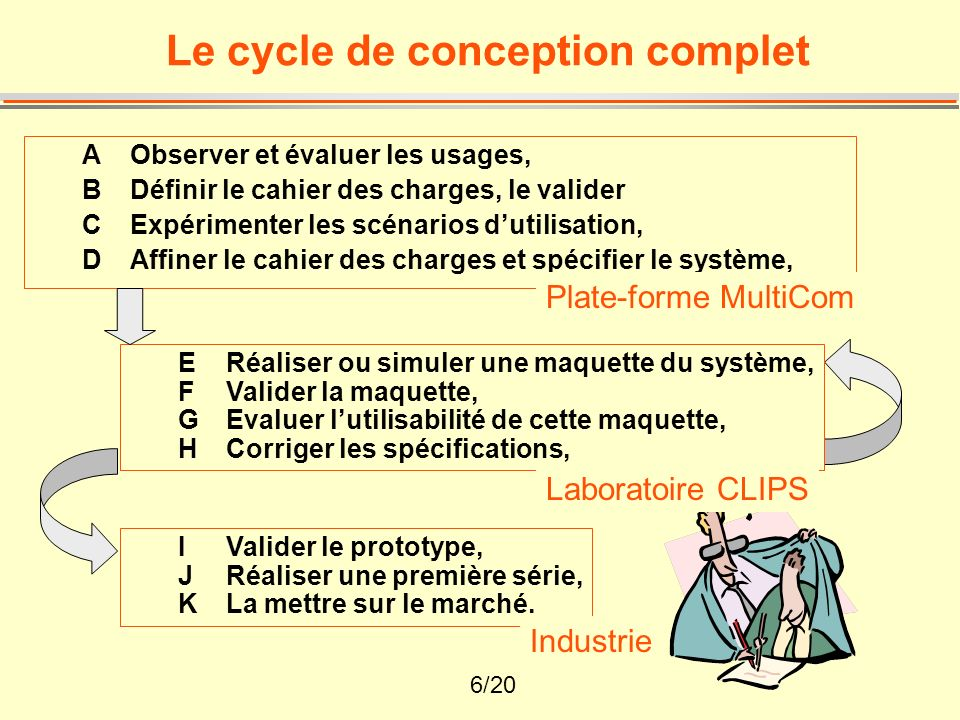 Le cycle de conception complet