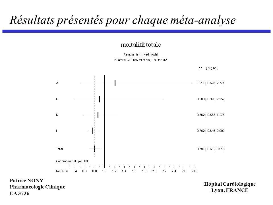 Résultats présentés pour chaque méta-analyse