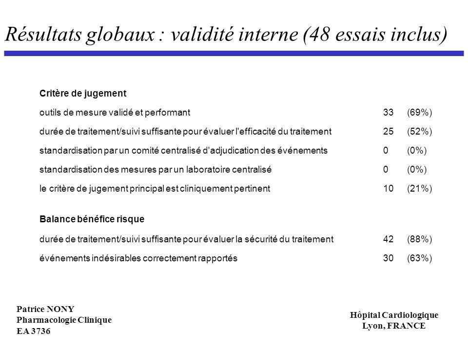 Résultats globaux : validité interne (48 essais inclus)