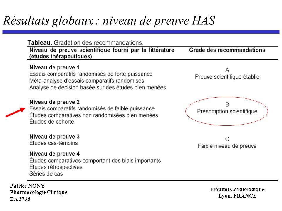 Résultats globaux : niveau de preuve HAS
