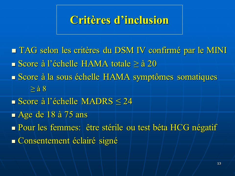 Critères d'inclusion TAG selon les critères du DSM IV confirmé par le MINI Score à l'échelle HAMA totale ≥ à 20.