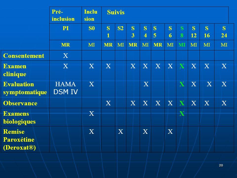 Evaluation symptomatique HAMA DSM IV Observance Examens biologiques