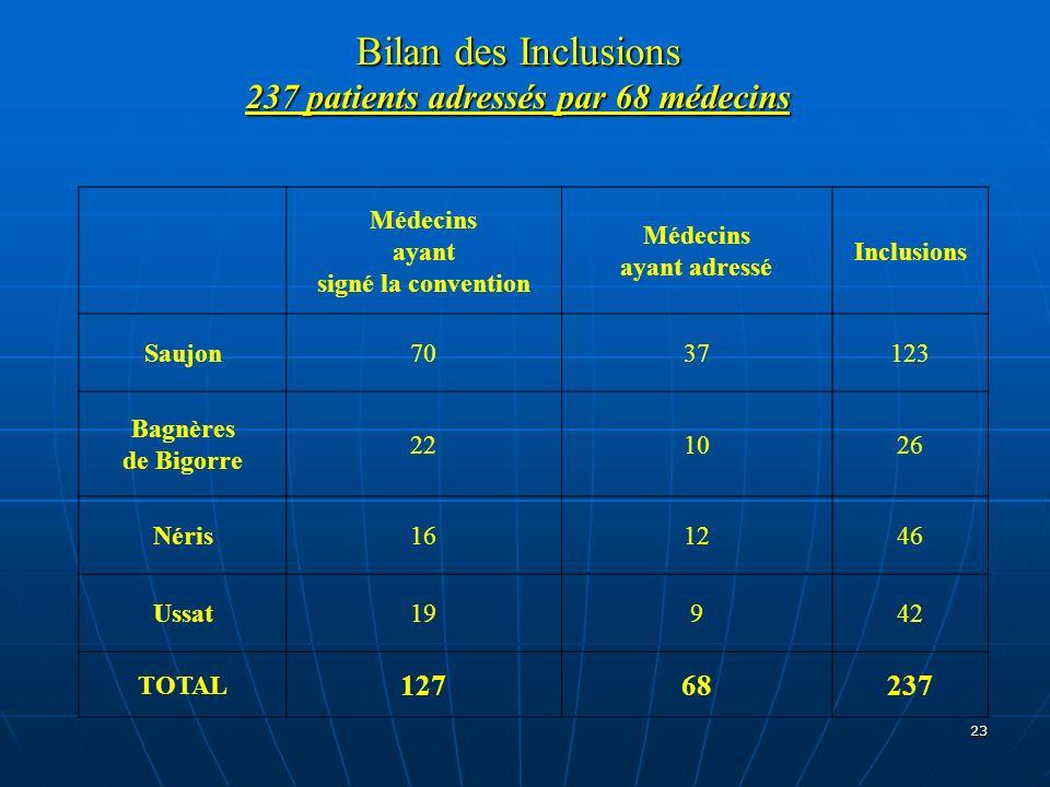 Bilan des Inclusions 237 patients adressés par 68 médecins