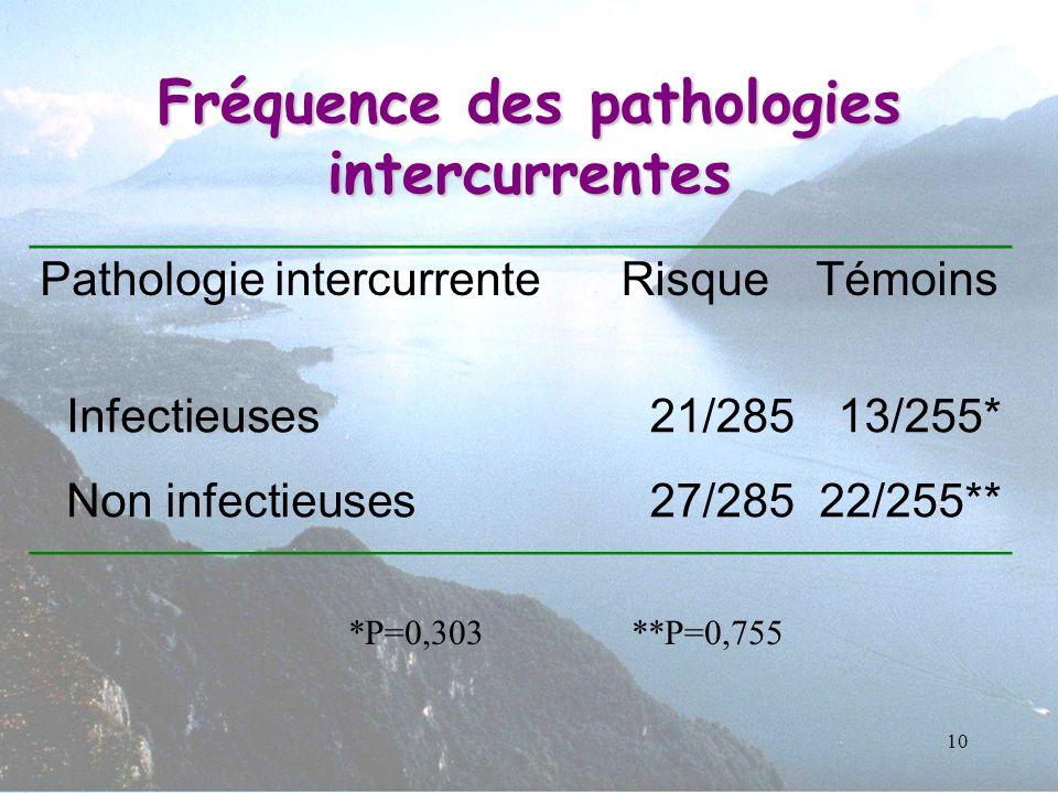 Fréquence des pathologies intercurrentes