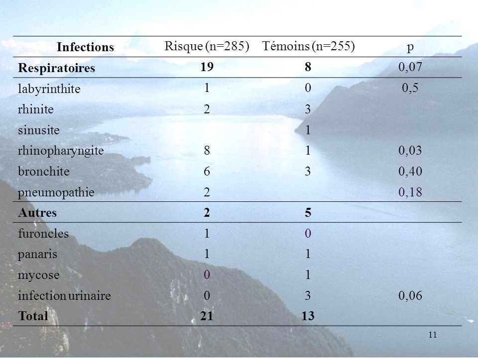 Infections Risque (n=285) Témoins (n=255) p. Respiratoires. 19. 8. 0,07. labyrinthite. 1. 0,5.