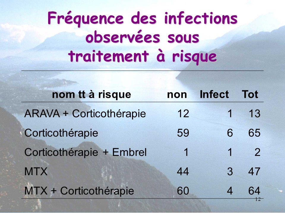 Fréquence des infections observées sous traitement à risque