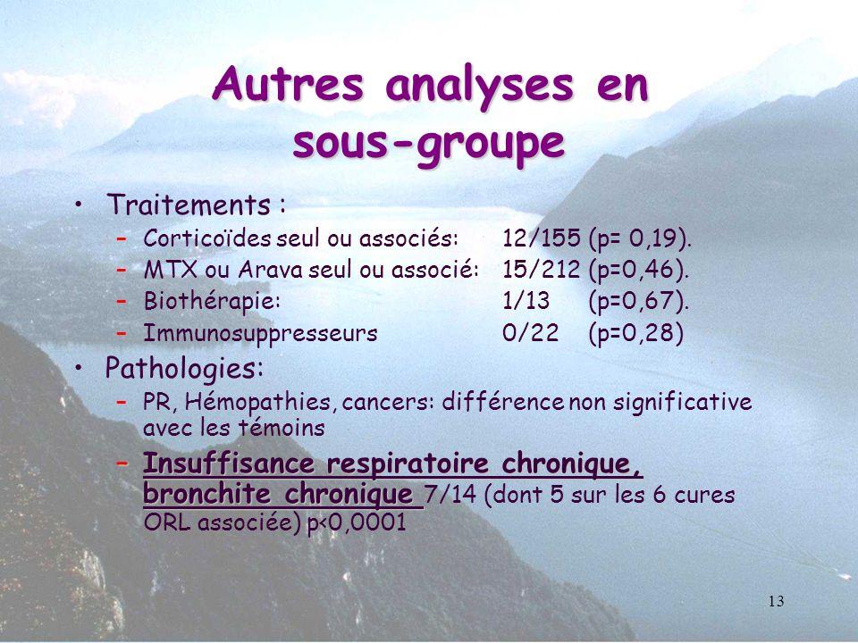 Autres analyses en sous-groupe