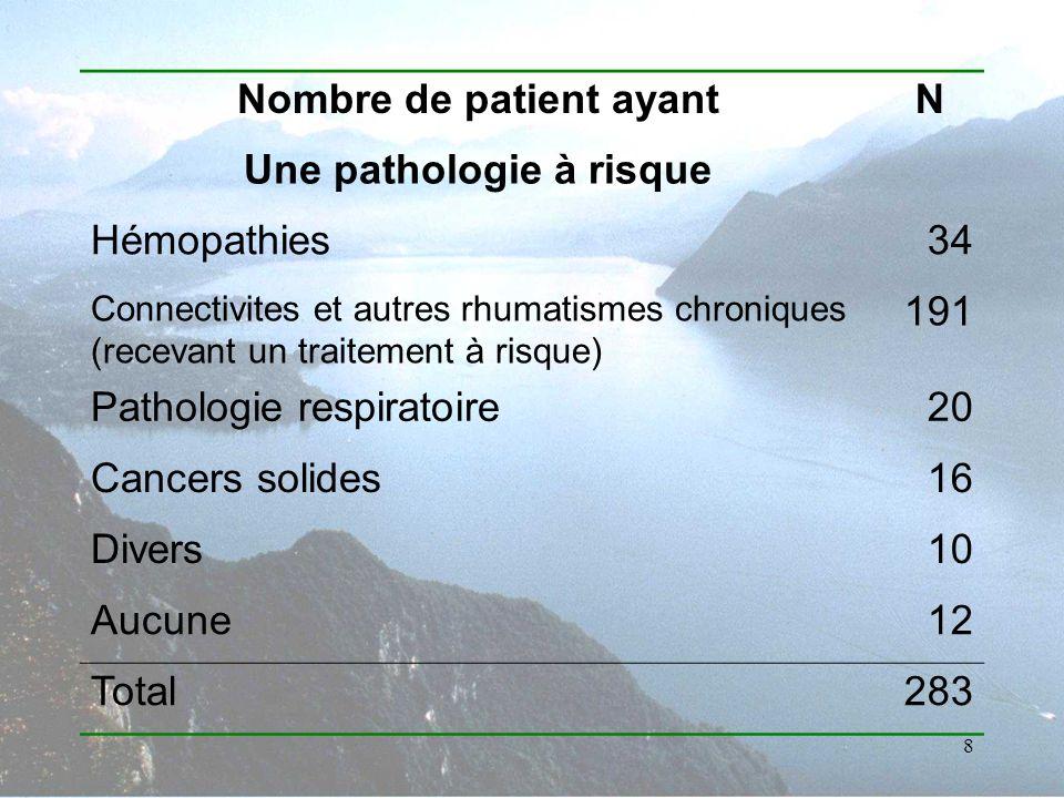 Nombre de patient ayant Une pathologie à risque