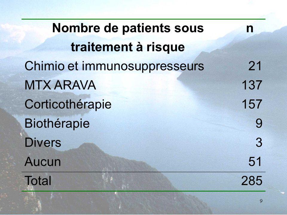 Nombre de patients sous