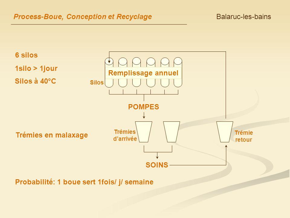 Process-Boue, Conception et Recyclage Balaruc-les-bains