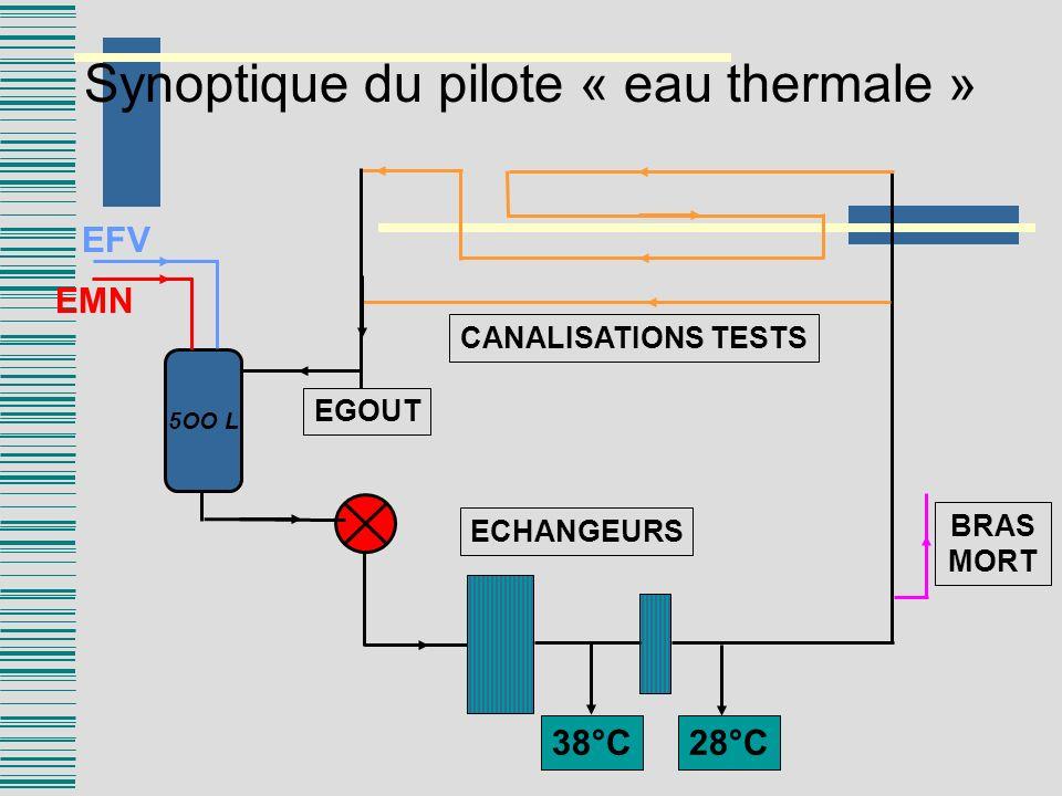 Synoptique du pilote « eau thermale »
