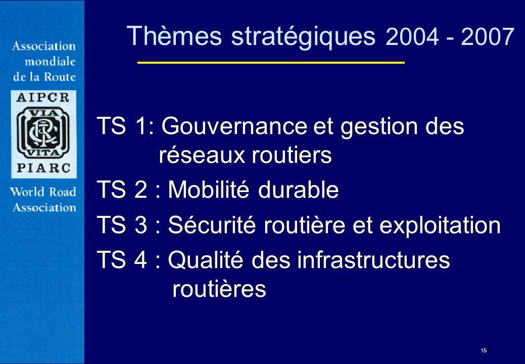 Thèmes stratégiques 2004 - 2007 TS 1: Gouvernance et gestion des réseaux routiers. TS 2 : Mobilité durable.