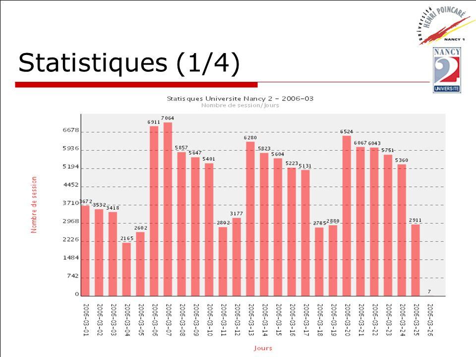 Statistiques (1/4) CUME - 30 mars 2006 Usage de l ENT Esup