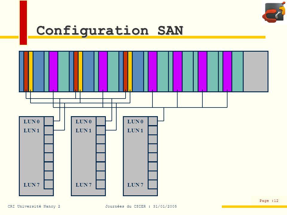 Configuration SAN LUN 0 LUN 1 LUN 7 Configuration SAN