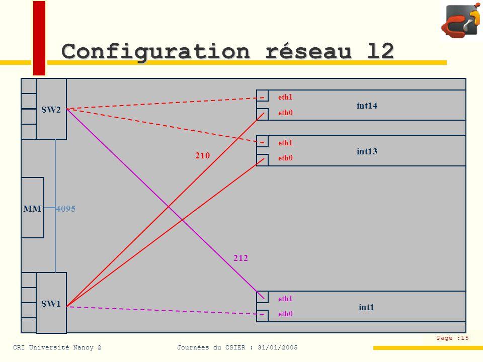 Configuration réseau l2