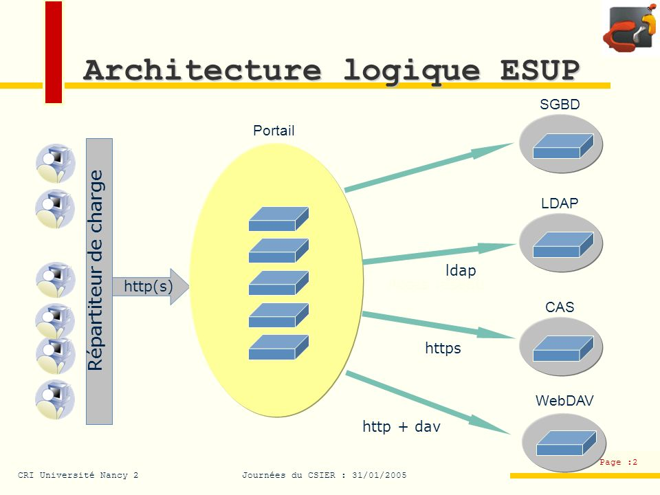 Architecture logique ESUP