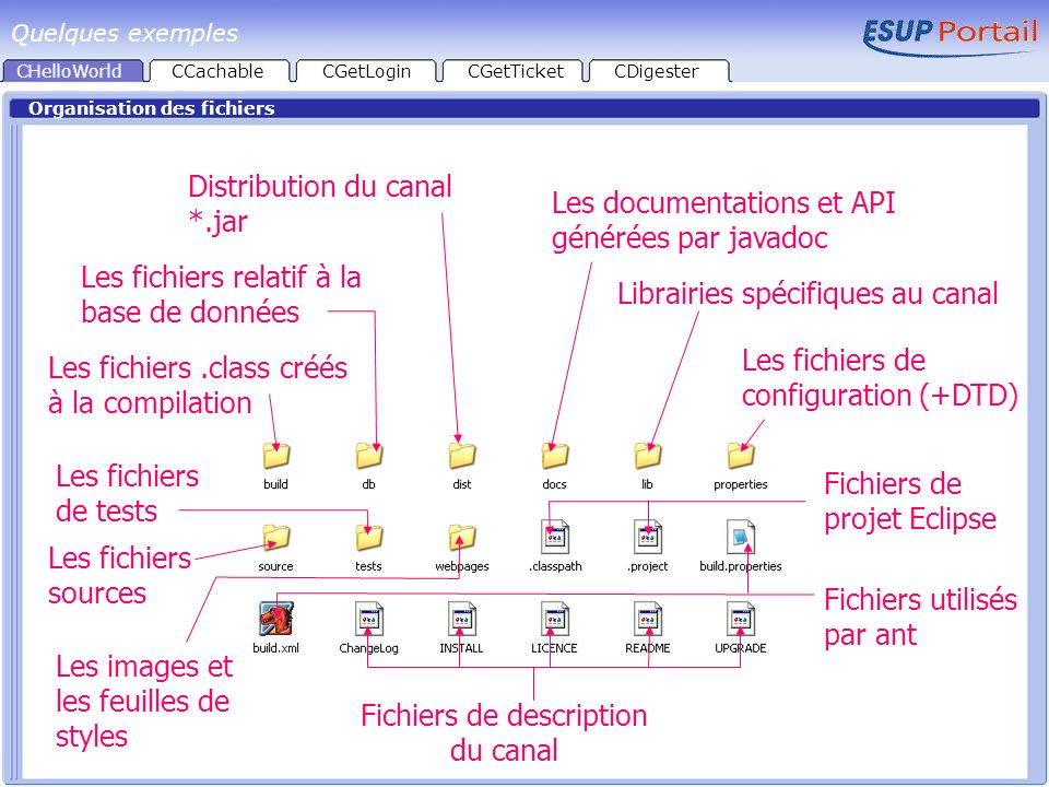 Fichiers de description du canal