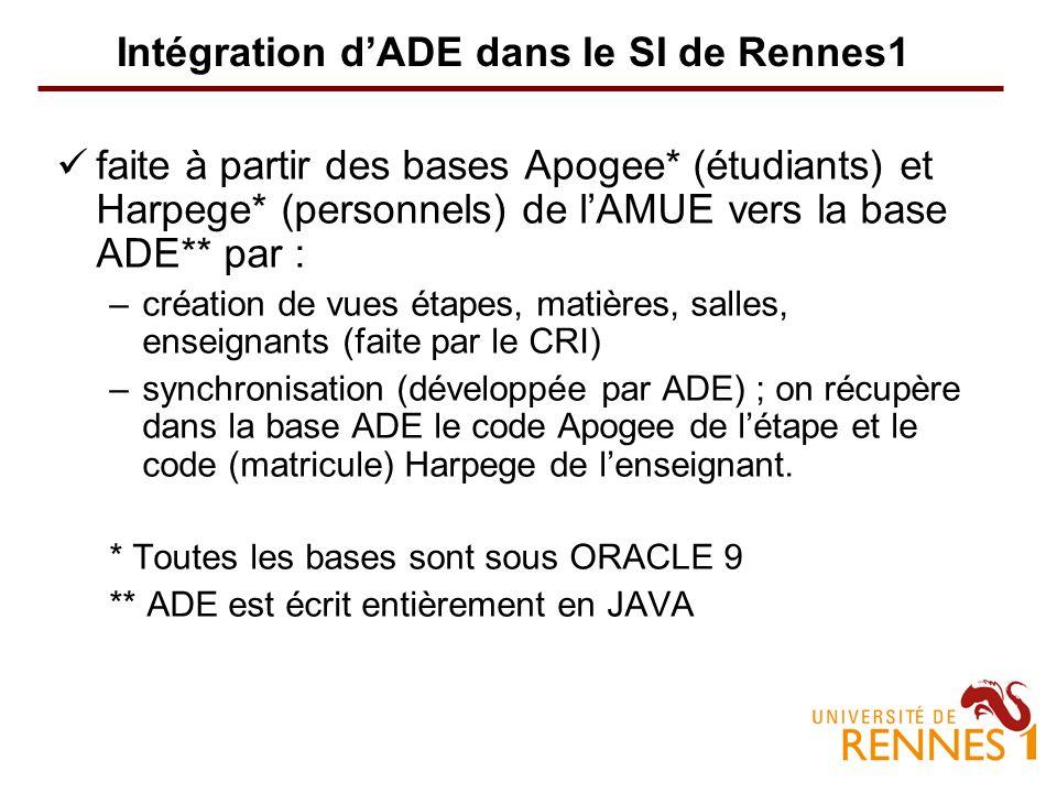 Intégration d'ADE dans le SI de Rennes1