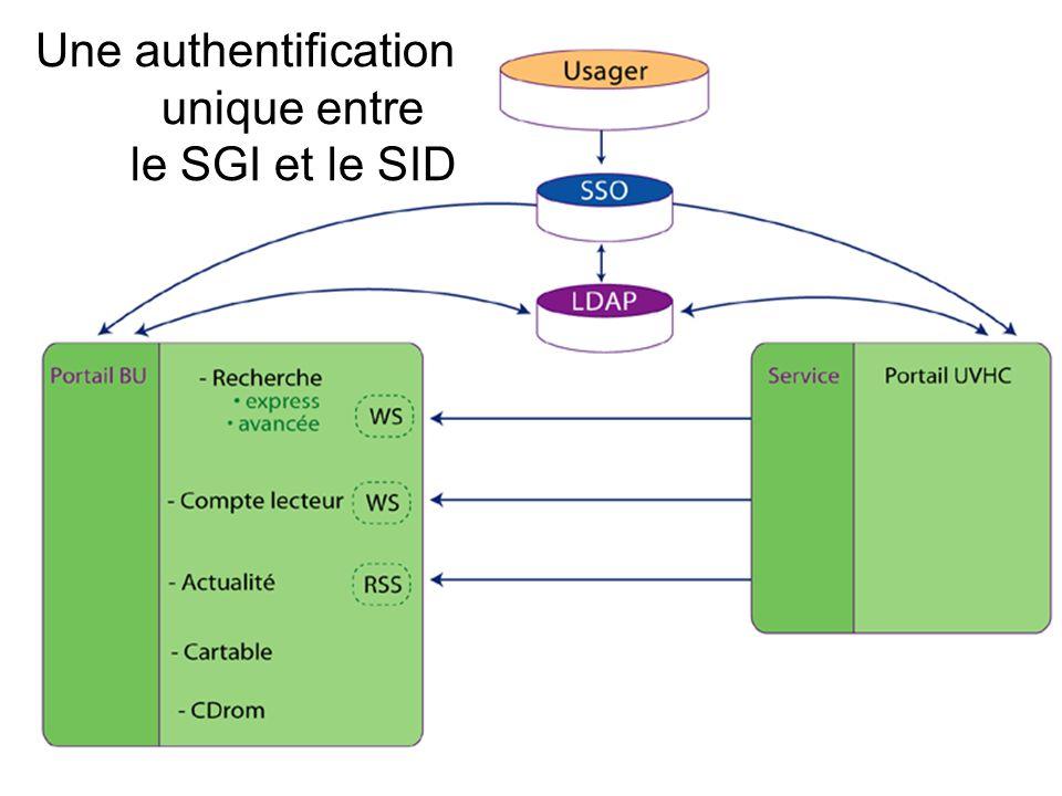 Une authentification unique entre le SGI et le SID