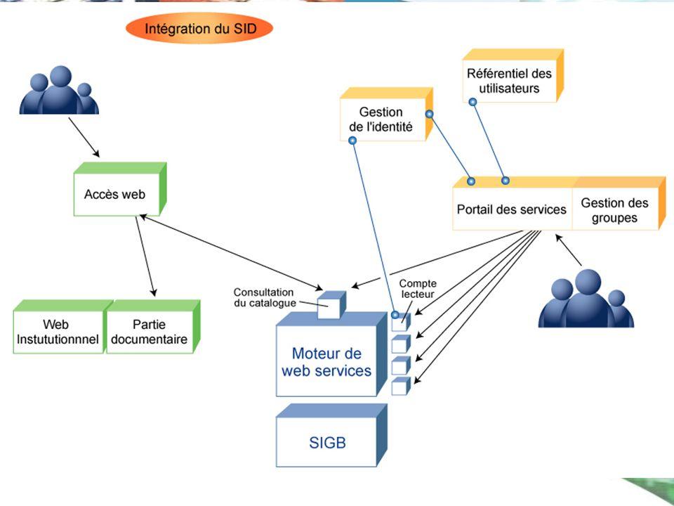 On n ' a plus de portail documentaire mais un moteur de web services qui propose les fonctionnalités en s 'appuyant sur le sigb.