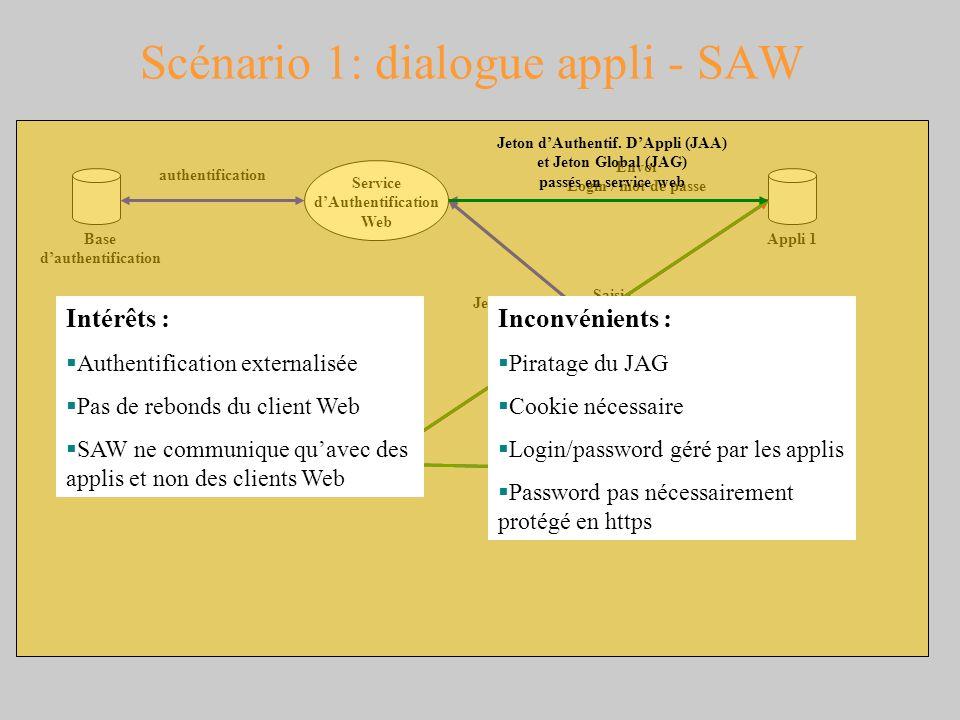 Scénario 1: dialogue appli - SAW