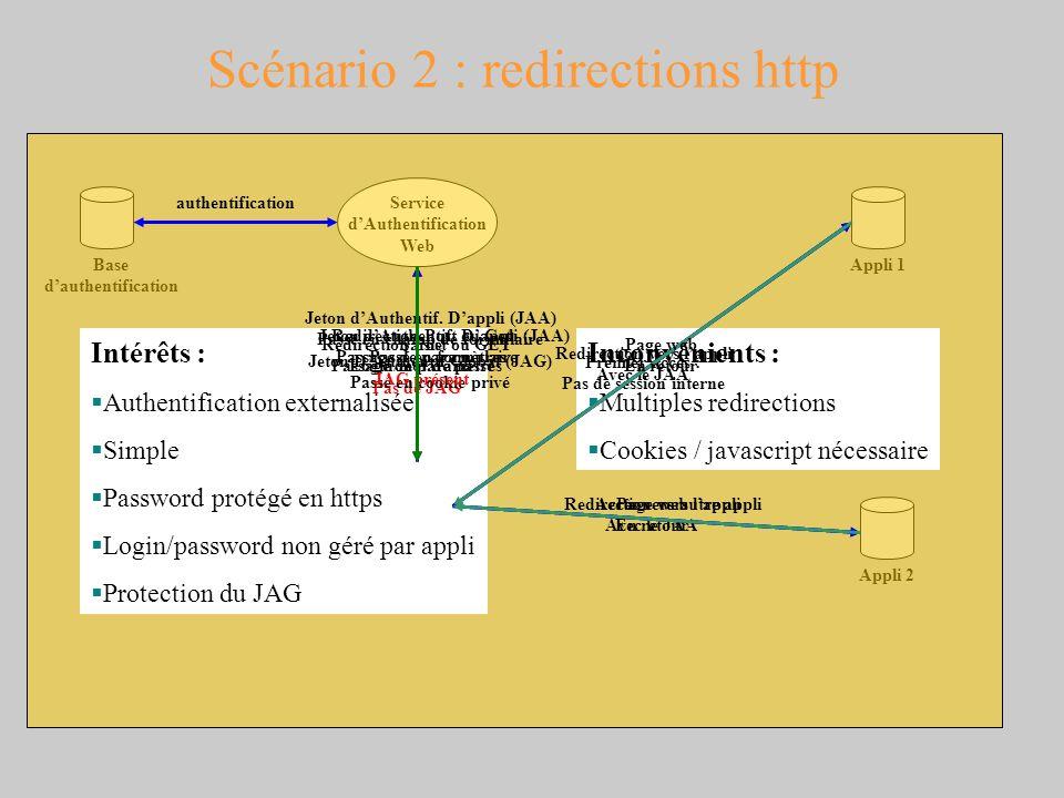 Scénario 2 : redirections http