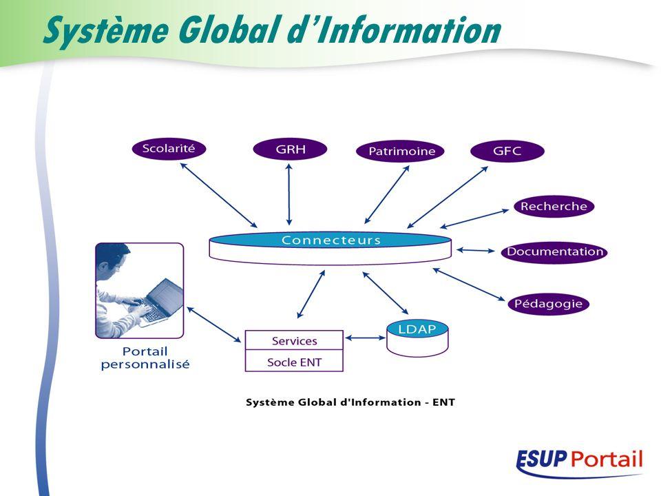 Système Global d'Information